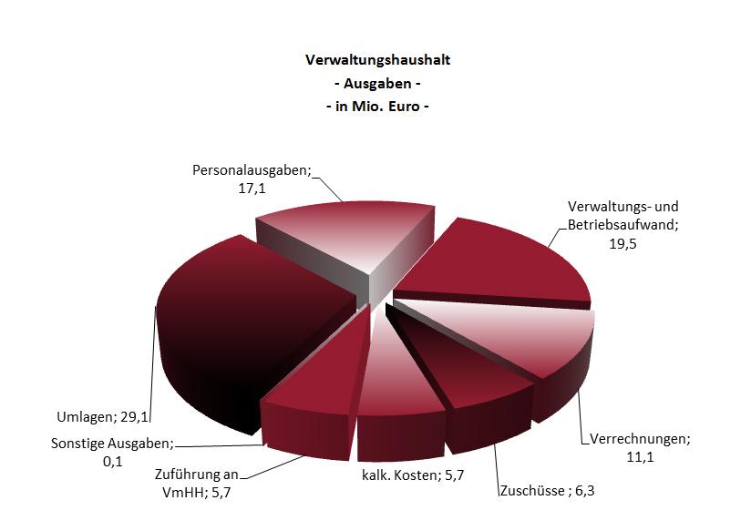AusgabenVerwaltungsHH2013