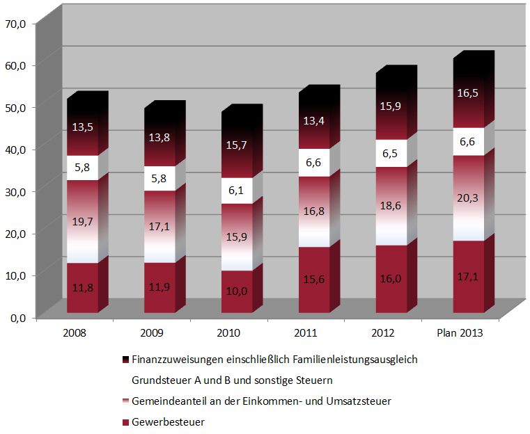 Steueraufkommen2013