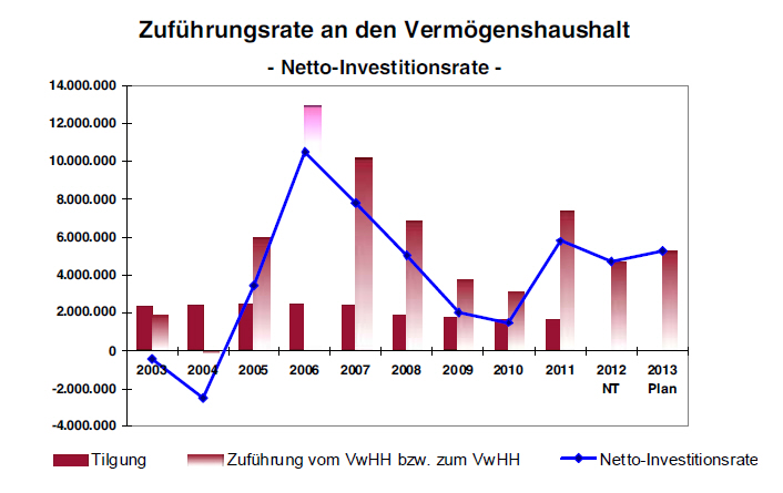 Zufuehrungsrate2013