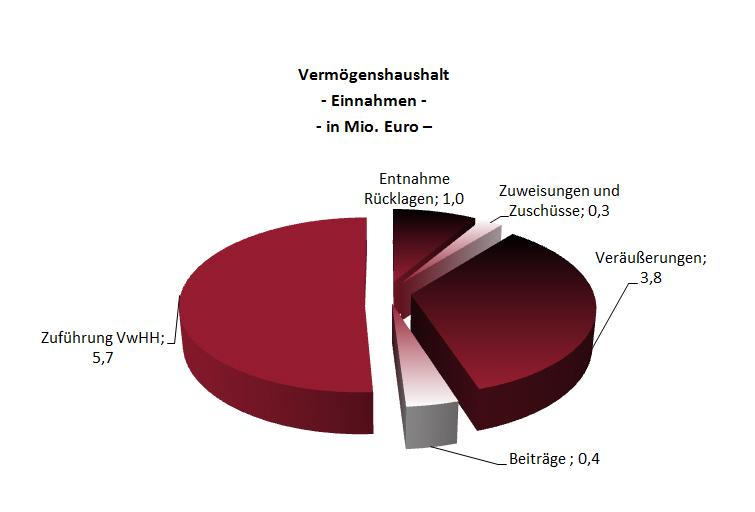 EinnahmenVermoegensHH2013