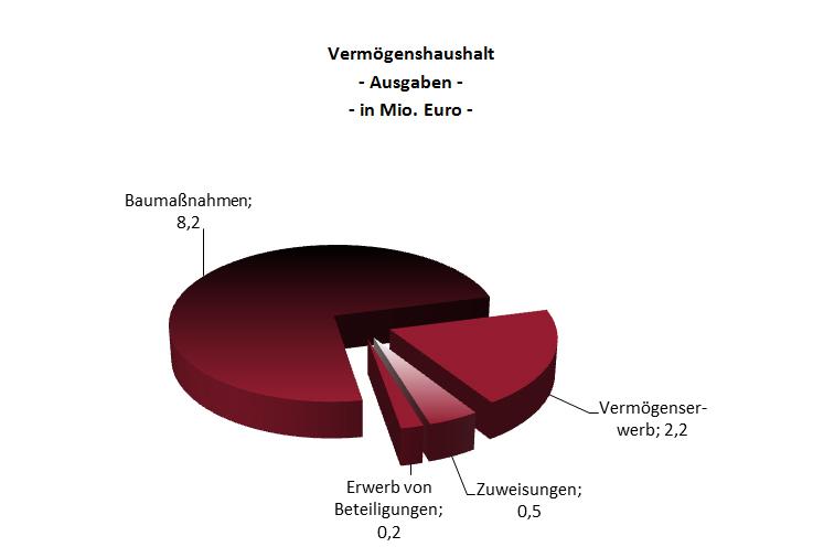 VermoegensHHAusgaben2013