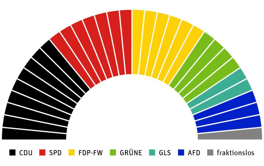 Verteilung der 32 Sitze im Schorndorfer Gemeinderat