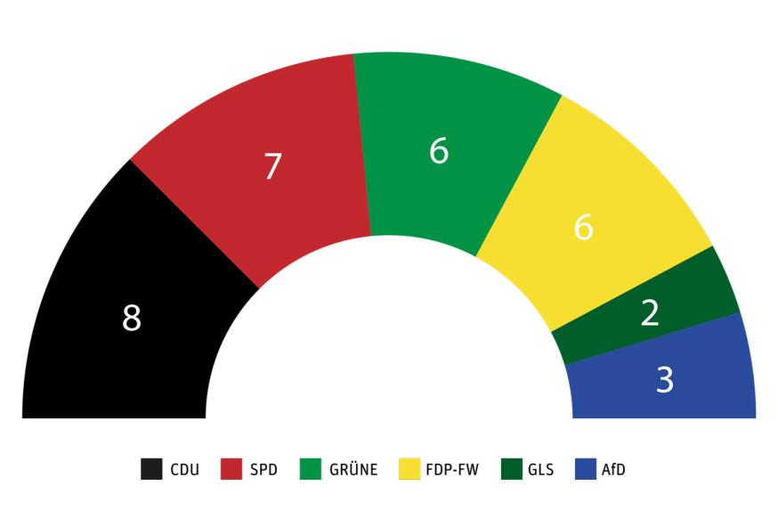 Die neue Sitzverteilung des Schorndorfer Gemeinderates.