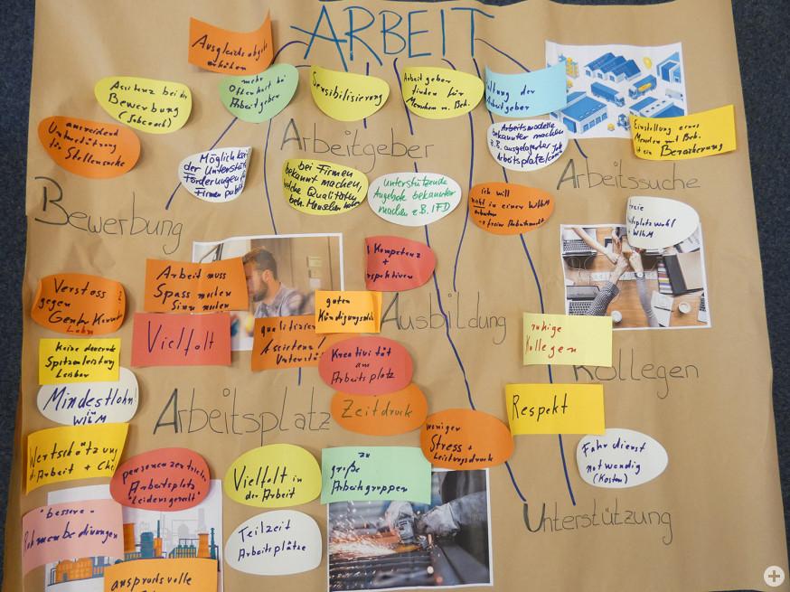Die zusammengetragenen Ideen zum Thema Arbeit